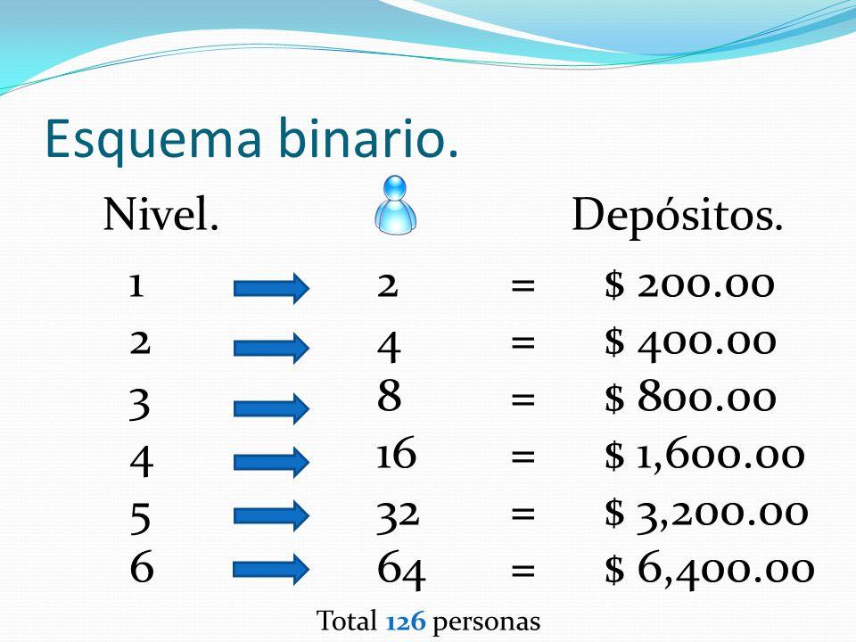 Total esquema binario. 126 x $ 100.00 = Depósitos. $ 12,600.00