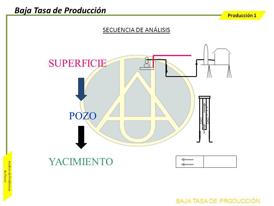 Producción 1 Análisis de Problemas de Pozos YACIMIENTO SECUENCIA DE ANÁLISIS POZO SUPERFICIE BAJA TASA DE PRODUCCIÓN Baja Tasa de Producción