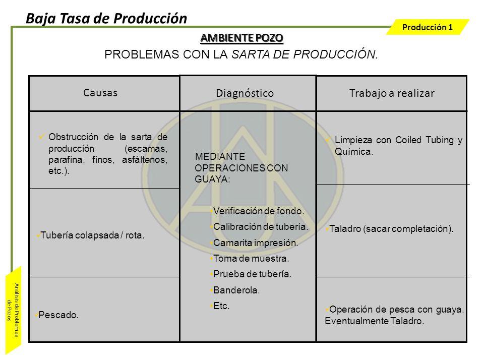 Producción 1 Análisis de Problemas de Pozos Trabajo a realizar MEDIANTE OPERACIONES CON GUAYA: Verificación de fondo. Calibración de tubería. Camarita