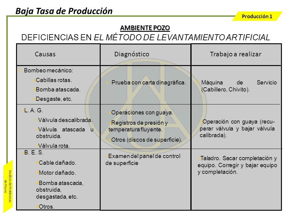 Producción 1 Análisis de Problemas de Pozos Trabajo a realizar Prueba con carta dinagráfica. Máquina de Servicio (Cabillero, Chivito). Bombeo mecánico
