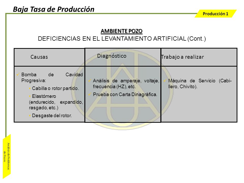 Producción 1 Análisis de Problemas de Pozos Trabajo a realizar Análisis de amperaje, voltaje, frecuencia (HZ), etc. Prueba con Carta Dinagráfica. Máqu