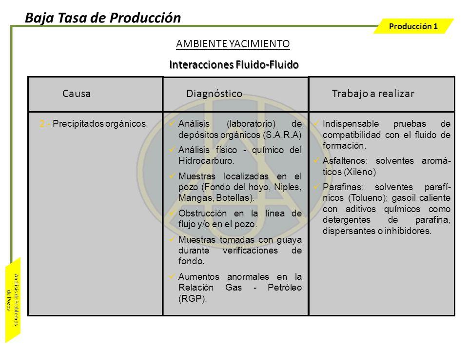 Producción 1 Análisis de Problemas de Pozos Trabajo a realizar Indispensable pruebas de compatibilidad con el fluido de formación. Asfaltenos: solvent