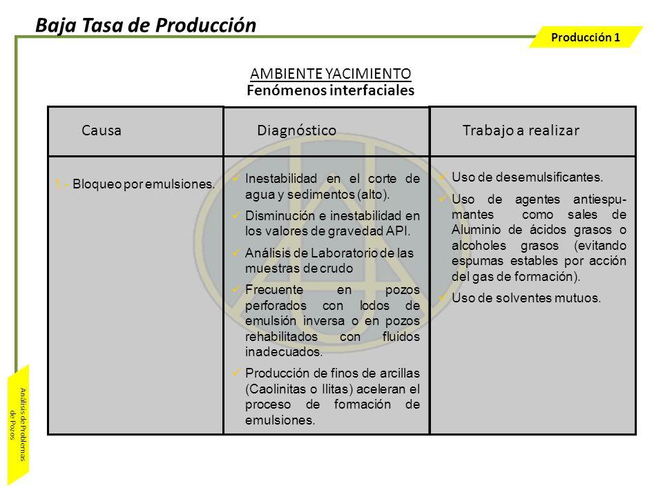 Producción 1 Análisis de Problemas de Pozos Trabajo a realizar Uso de desemulsificantes. Uso de agentes antiespu- mantes como sales de Aluminio de áci