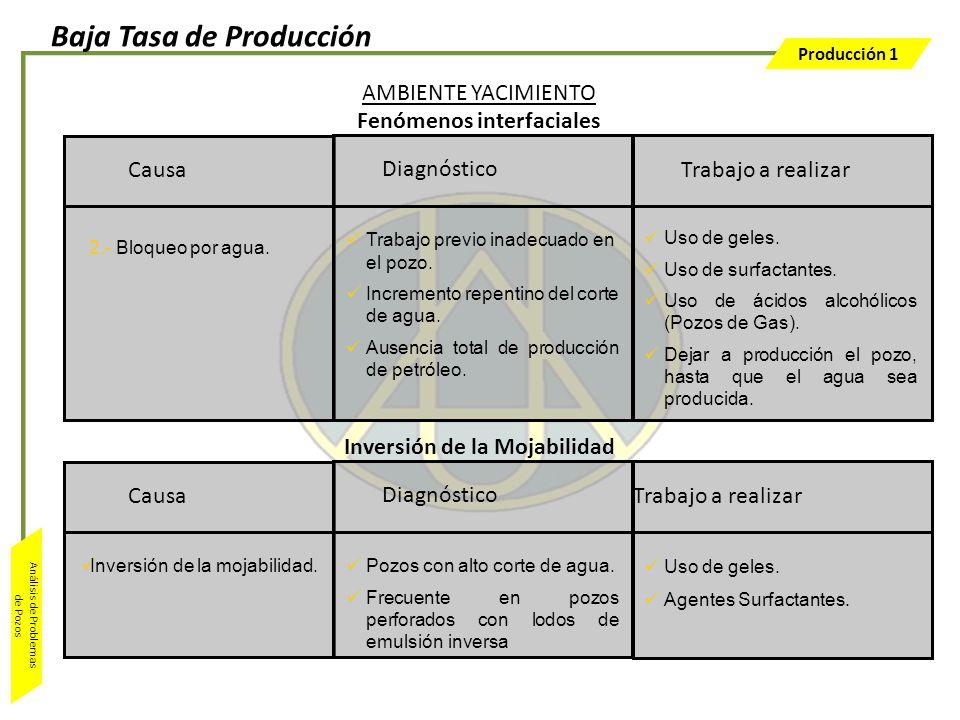 Producción 1 Análisis de Problemas de Pozos Trabajo a realizar Uso de geles. Uso de surfactantes. Uso de ácidos alcohólicos (Pozos de Gas). Dejar a pr