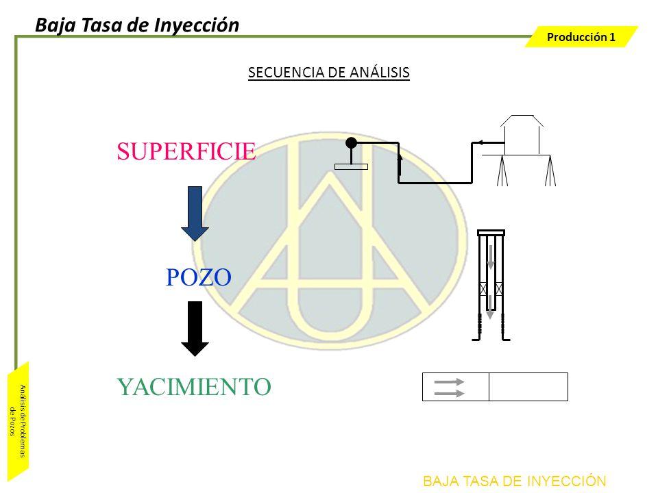 Producción 1 Análisis de Problemas de Pozos YACIMIENTO SECUENCIA DE ANÁLISIS POZO SUPERFICIE BAJA TASA DE INYECCIÓN Baja Tasa de Inyección