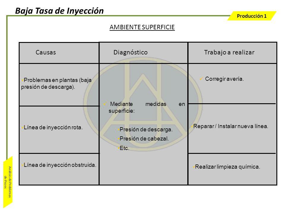 Producción 1 Análisis de Problemas de Pozos Trabajo a realizar Mediante medidas en superficie: Presión de descarga. Presión de cabezal. Etc. Causas AM