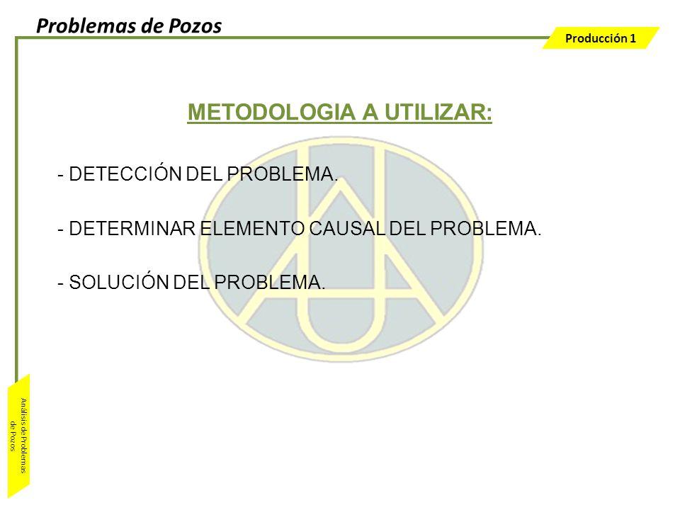 Producción 1 Análisis de Problemas de Pozos METODOLOGIA A UTILIZAR: - DETECCIÓN DEL PROBLEMA. - DETERMINAR ELEMENTO CAUSAL DEL PROBLEMA. - SOLUCIÓN DE