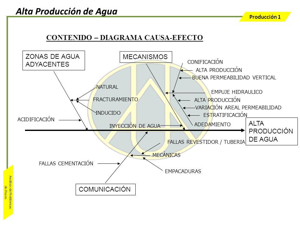 Producción 1 Análisis de Problemas de Pozos ALTA PRODUCCIÓN DE AGUA COMUNICACIÓN MECANISMOS ZONAS DE AGUA ADYACENTES ACIDIFICACIÓN FRACTURAMIENTO NATU