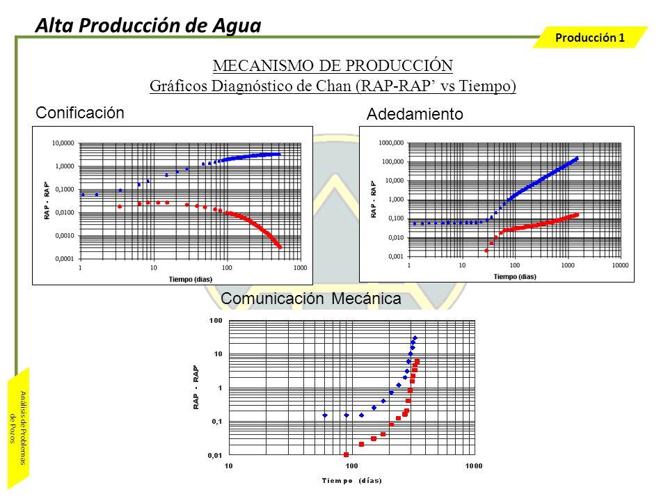 Producción 1 Análisis de Problemas de Pozos MECANISMO DE PRODUCCIÓN Gráficos Diagnóstico de Chan (RAP-RAP vs Tiempo) Conificación Adedamiento Comunica