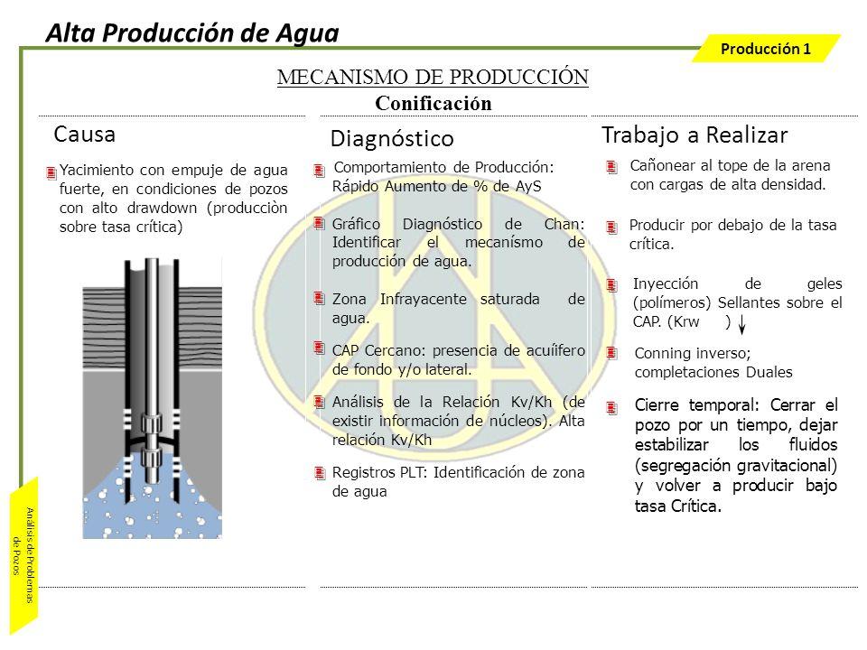 Producción 1 Análisis de Problemas de Pozos Causa Diagnóstico Yacimiento con empuje de agua fuerte, en condiciones de pozos con alto drawdown (producc