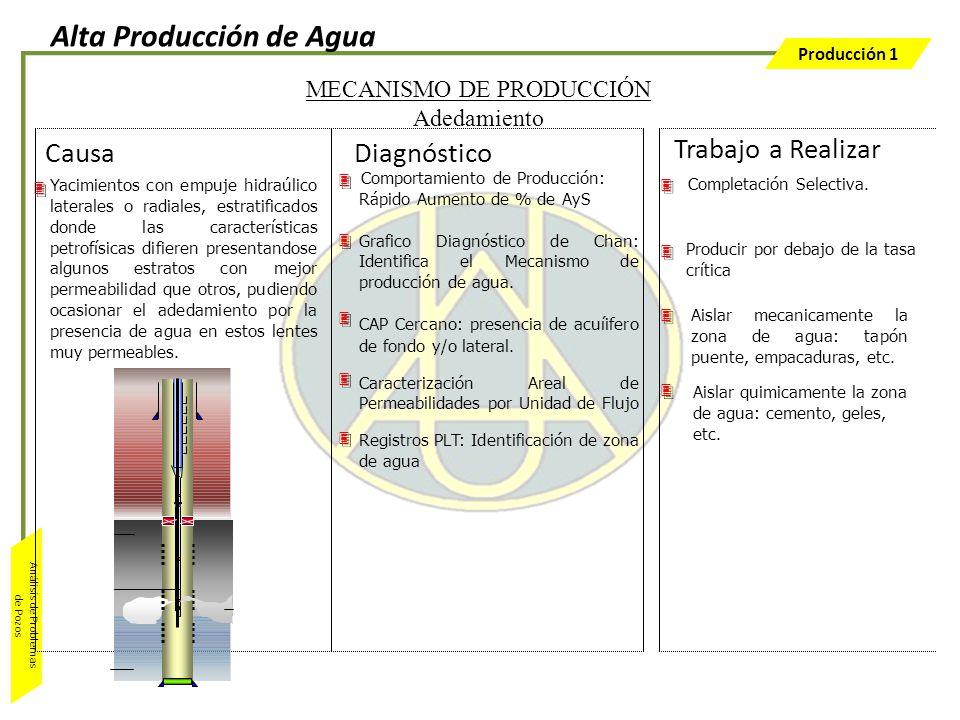 Producción 1 Análisis de Problemas de Pozos Comportamiento de Producción: Rápido Aumento de % de AyS Grafico Diagnóstico de Chan: Identifica el Mecani