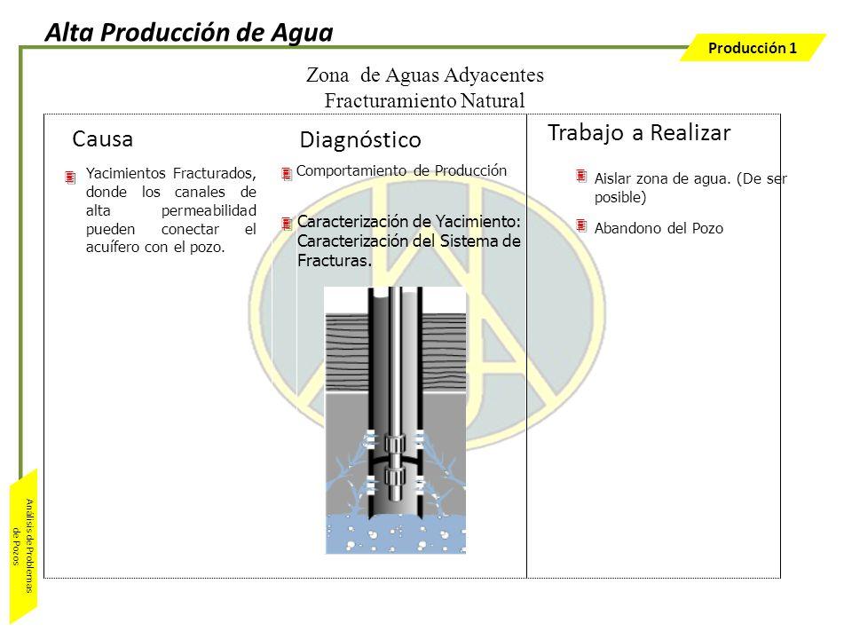 Producción 1 Análisis de Problemas de Pozos Yacimientos Fracturados, donde los canales de alta permeabilidad pueden conectar el acuífero con el pozo.