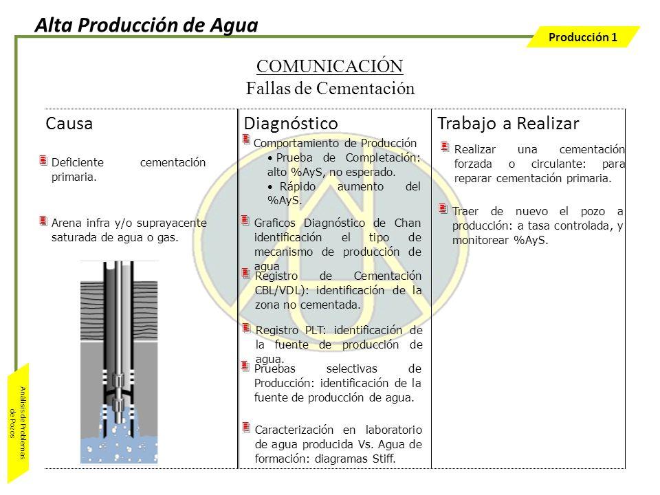 Producción 1 Análisis de Problemas de Pozos Deficiente cementación primaria. Arena infra y/o suprayacente saturada de agua o gas. Realizar una cementa
