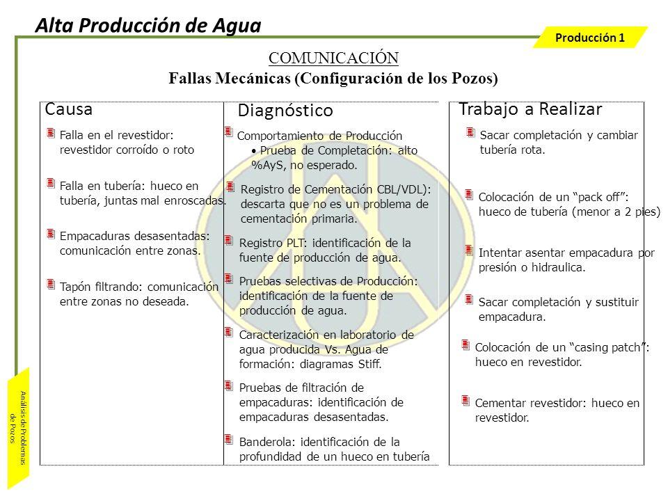 Producción 1 Análisis de Problemas de Pozos Registro PLT: identificación de la fuente de producción de agua. Pruebas selectivas de Producción: identif