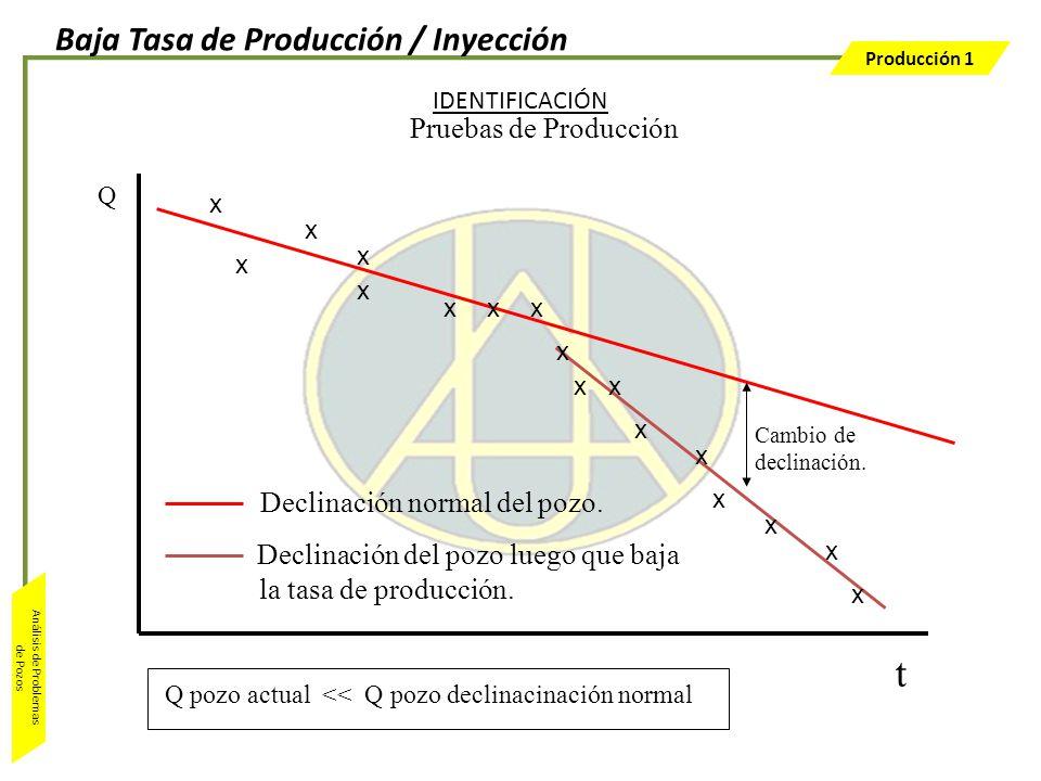 Producción 1 Análisis de Problemas de Pozos Q t Pruebas de Producción IDENTIFICACIÓN Cambio de declinación. Declinación normal del pozo. Declinación d