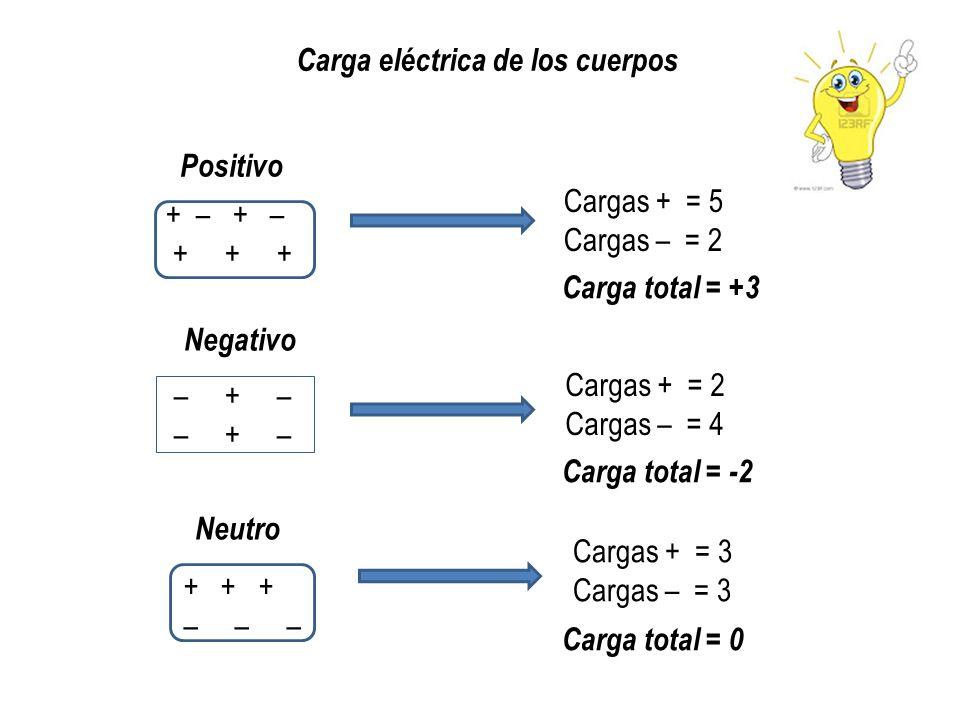 Carga eléctrica de los cuerpos + – + + + – + – + + + – – – Positivo Negativo Neutro Cargas + = 5 Cargas – = 2 Carga total = +3 Cargas + = 2 Cargas – =