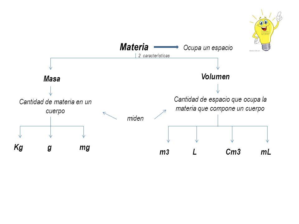 Materia Ocupa un espacio 2 características Masa Volumen Cantidad de materia en un cuerpo miden Kggmg Cantidad de espacio que ocupa la materia que comp
