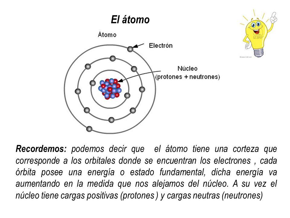 El átomo Recordemos: podemos decir que el átomo tiene una corteza que corresponde a los orbitales donde se encuentran los electrones, cada órbita pose