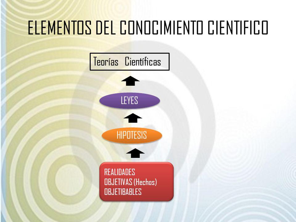 ELEMENTOS DEL CONOCIMIENTO CIENTIFICO REALIDADES OBJETIVAS (Hechos) OBJETIBABLES REALIDADES OBJETIVAS (Hechos) OBJETIBABLES LEYES HIPOTESIS Teorías Ci