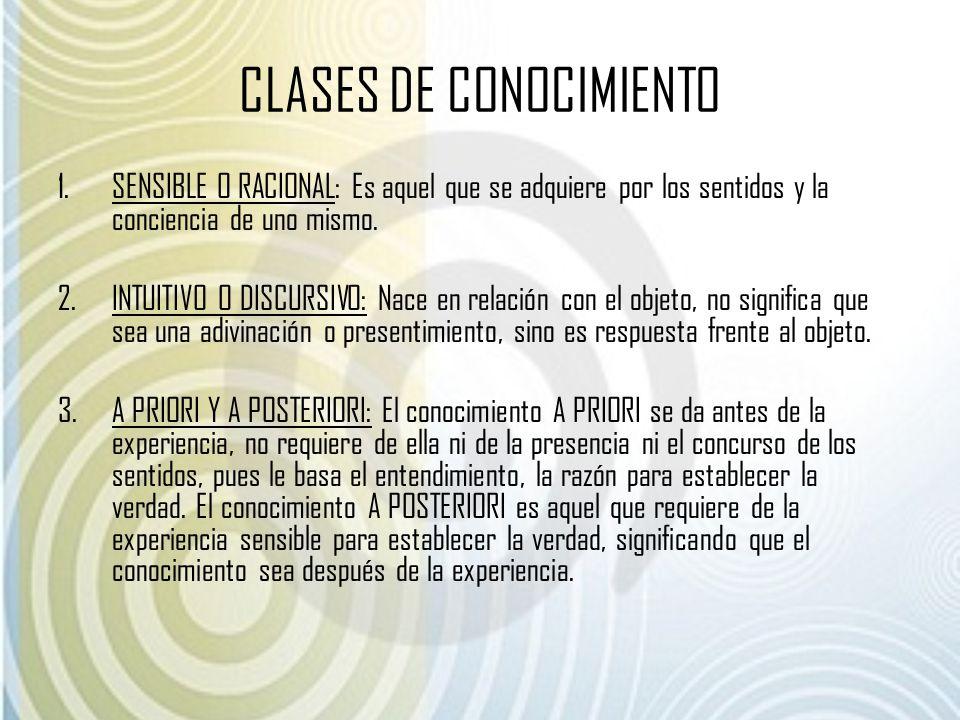 CLASES DE CONOCIMIENTO 1.SENSIBLE O RACIONAL: Es aquel que se adquiere por los sentidos y la conciencia de uno mismo. 2.INTUITIVO O DISCURSIVO: Nace e
