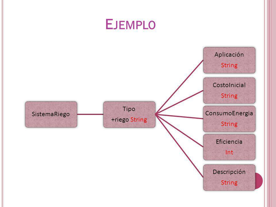 SistemaRiego Tipo +riego String Aplicación String CostoInicial String ConsumoEnergia String Eficiencia Int Descripción String E JEMPLO