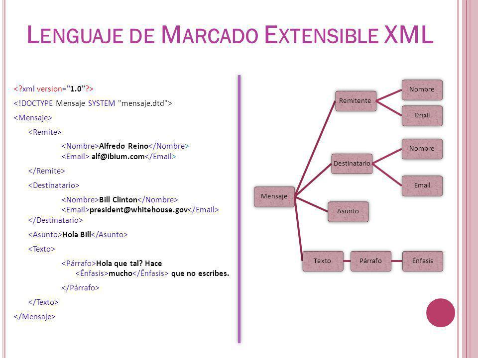 V ALIDACIÓN DE XML MEDIANTE SCHEMA Declaraciones Tipo de Elemento Utiliza sintaxis XML, cosa que le permite especificar de forma más detallada un extenso sistema de tipos de datos.