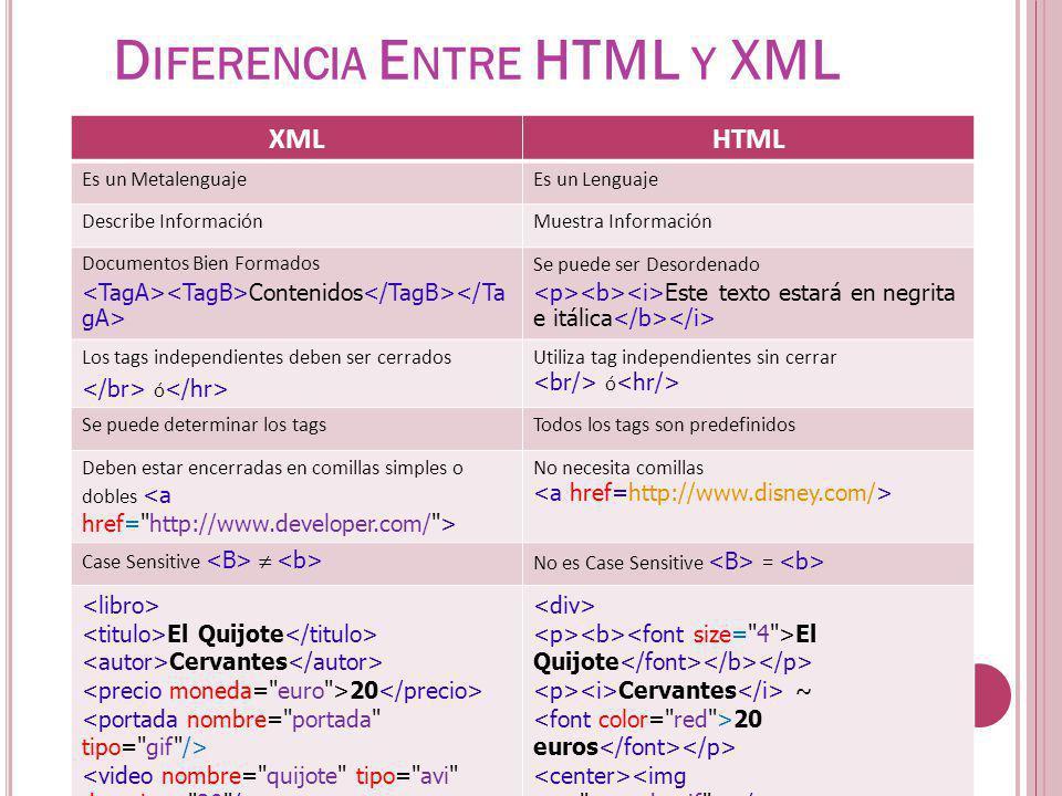 XMLHTML Es un MetalenguajeEs un Lenguaje Describe InformaciónMuestra Información Documentos Bien Formados Contenidos Se puede ser Desordenado Este tex
