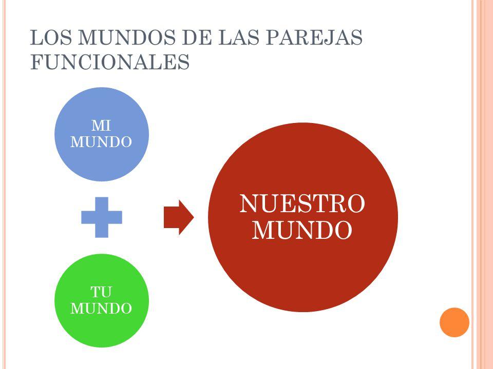 LAS TRES ÁREAS DEL MUNDO DE LAS PAREJAS FAMILIAR (HIJOS, PADRES Y FAMILIARES) NUESTRA EXCLUSIVA (SOLO ACTIVIDADES DE LA PAREJA) SOCIOOPERATIVA (MANUTENCION, ACTVIDADES SOCIALES Y RECREATIVAS)