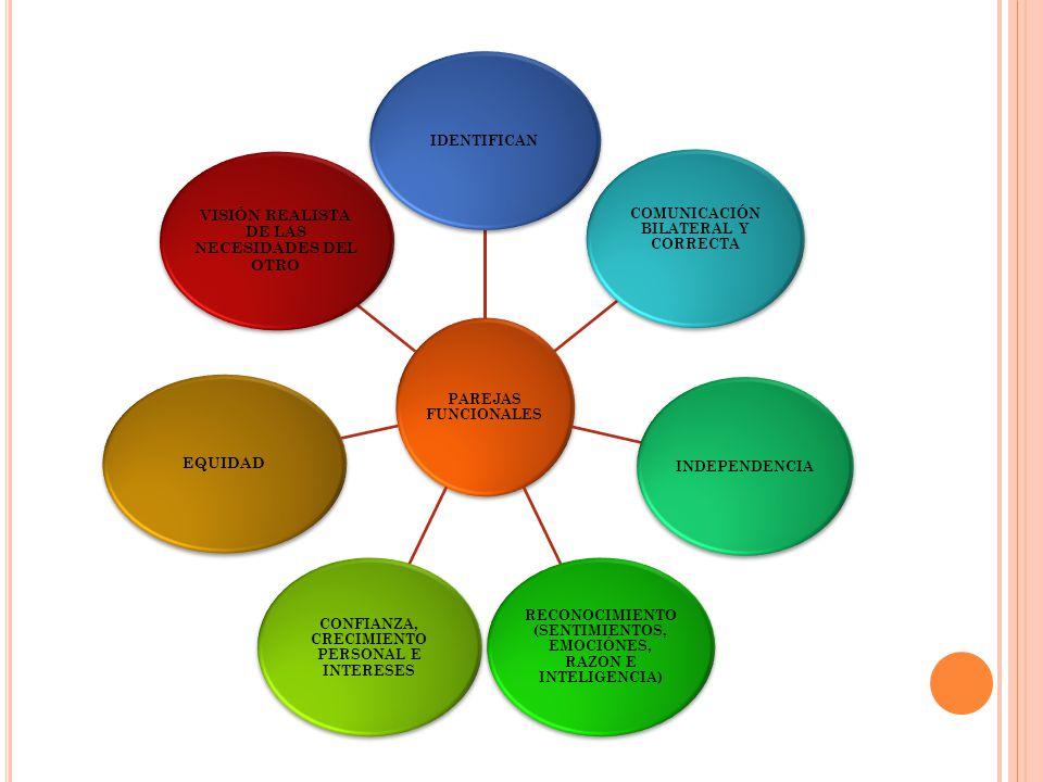 PAREJAS FUNCIONALES IDENTIFICAN COMUNICACIÓN BILATERAL Y CORRECTA INDEPENDENCIA RECONOCIMIENTO (SENTIMIENTOS, EMOCIÓNES, RAZON E INTELIGENCIA) CONFIANZA, CRECIMIENTO PERSONAL E INTERESES EQUIDAD VISIÓN REALISTA DE LAS NECESIDADES DEL OTRO