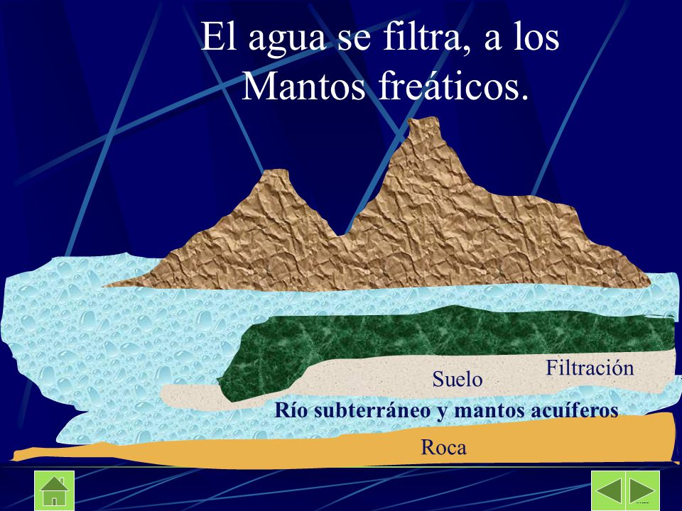 Suelo Filtración Río subterráneo y mantos acuíferos El agua se filtra, a los Mantos freáticos. Roca Davalos Secundaria No 89
