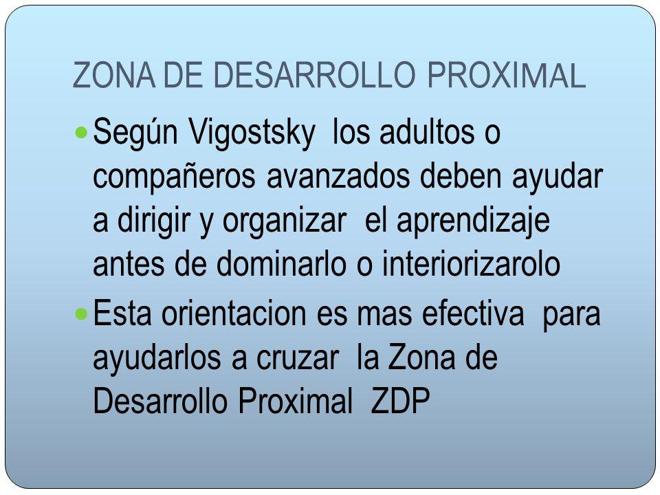 ZONA DE DESARROLLO PROXI MAL Según Vigostsky los adultos o compañeros avanzados deben ayudar a dirigir y organizar el aprendizaje antes de dominarlo o