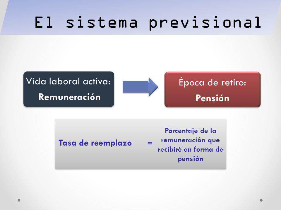 Evolución del sistema previsional Chileno Seguros Sociales Sistemas de Reparto Sistema de Capitalización Individual (DL 3500) Sistema de Capitalización Individual 1980 2008, PRINCIPAL REFORMA AL SISTEMA PREVISIONAL