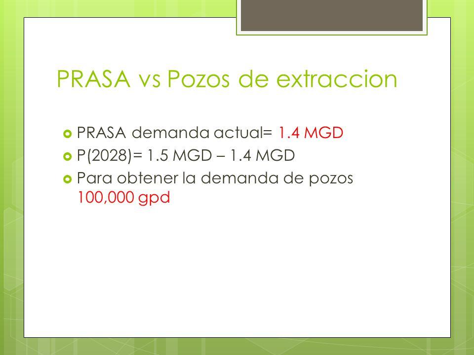 PRASA vs Pozos de extraccion PRASA demanda actual= 1.4 MGD P(2028)= 1.5 MGD – 1.4 MGD Para obtener la demanda de pozos 100,000 gpd