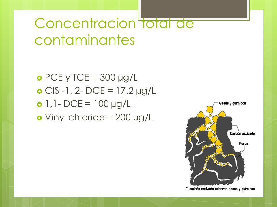 Concentracion total de contaminantes PCE y TCE = 300 µg/L CIS -1, 2- DCE = 17.2 µg/L 1,1- DCE = 100 µg/L Vinyl chloride = 200 µg/L