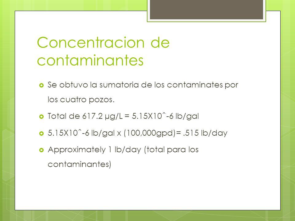 Concentracion de contaminantes Se obtuvo la sumatoria de los contaminates por los cuatro pozos. Total de 617.2 µg/L = 5.15X10ˆ-6 lb/gal 5.15X10ˆ-6 lb/