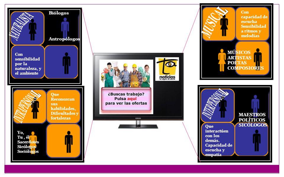 ORADORES POETAS PERIODISTAS NOVELISTAS Con habilidades comunicativas: Argumentar, inferir, interpretar, leer, escribir ESCULTORES PINTORES NAVEGANTES Habilidad para PERCEPCIÓN ESTADISTICOS INGENIEROS FILÓSOFO CIENTIFICO Con capacidad DE RACIOCINIO AGRUPAR CALCULAR ATLETAS ACTORES DESTREZAS MOTORAS FINAS Y GRUESAS