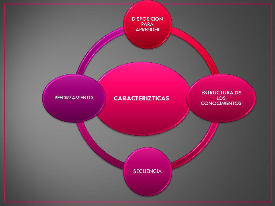 CARACTERIZTICAS DISPOSICION PARA APRENDER ESTRUCTURA DE LOS CONOCIMIENTOS SECUENCIA REFORZAMIENTO