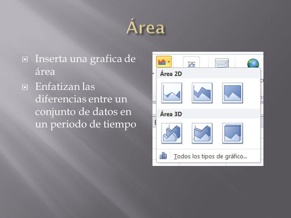 Inserta una grafica de área Enfatizan las diferencias entre un conjunto de datos en un periodo de tiempo
