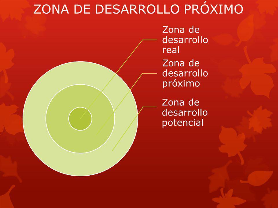 ZONA DE DESARROLLO PRÓXIMO Zona de desarrollo real Zona de desarrollo próximo Zona de desarrollo potencial