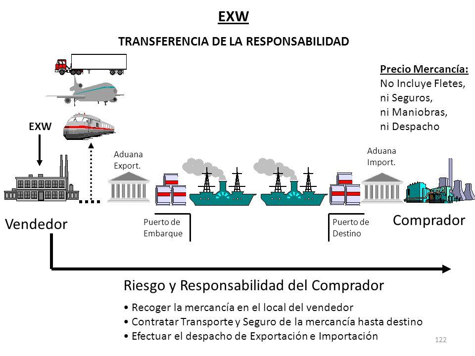 122 EXW TRANSFERENCIA DE LA RESPONSABILIDAD Riesgo y Responsabilidad del Comprador Recoger la mercancía en el local del vendedor Contratar Transporte
