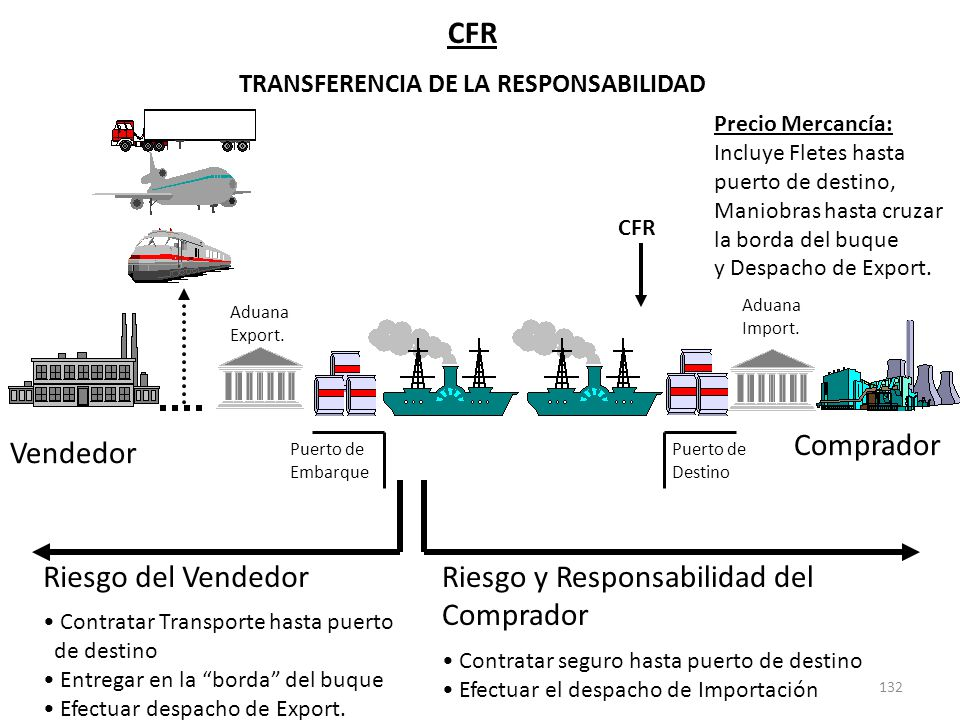 132 CFR TRANSFERENCIA DE LA RESPONSABILIDAD Riesgo y Responsabilidad del Comprador Contratar seguro hasta puerto de destino Efectuar el despacho de Im