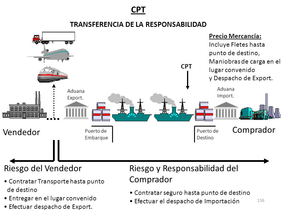 136 Riesgo y Responsabilidad del Comprador Contratar seguro hasta punto de destino Efectuar el despacho de Importación CPT TRANSFERENCIA DE LA RESPONS