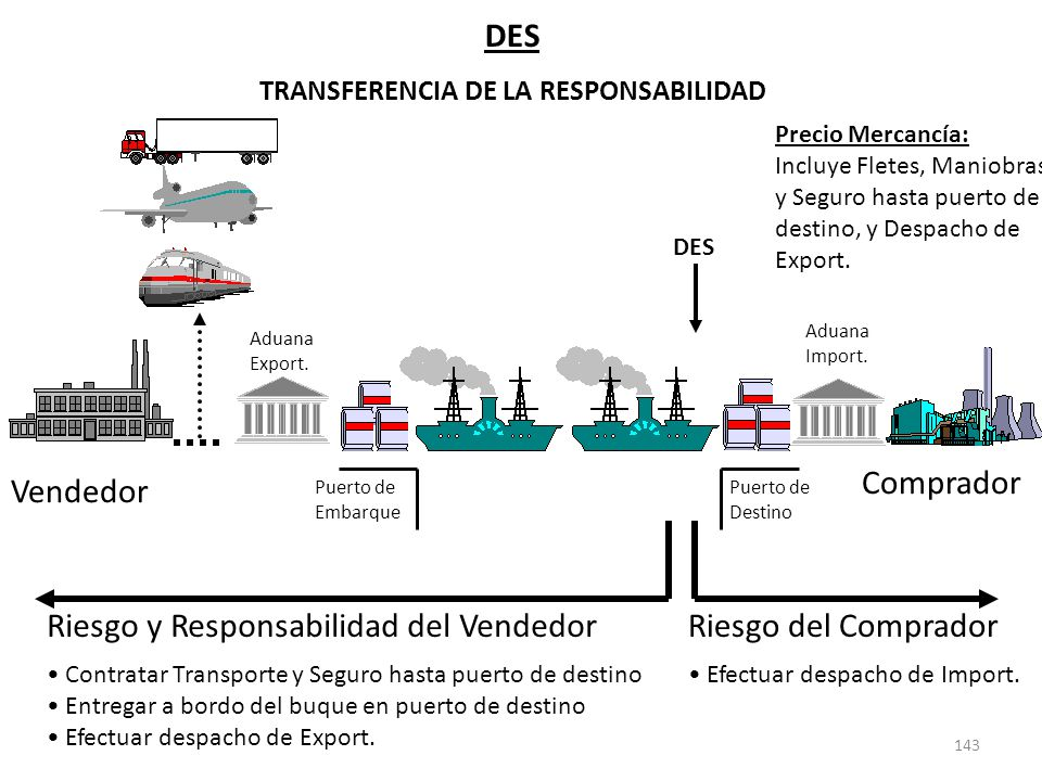 143 DES TRANSFERENCIA DE LA RESPONSABILIDAD Riesgo del Comprador Efectuar despacho de Import. Vendedor Comprador Puerto de Embarque Puerto de Destino