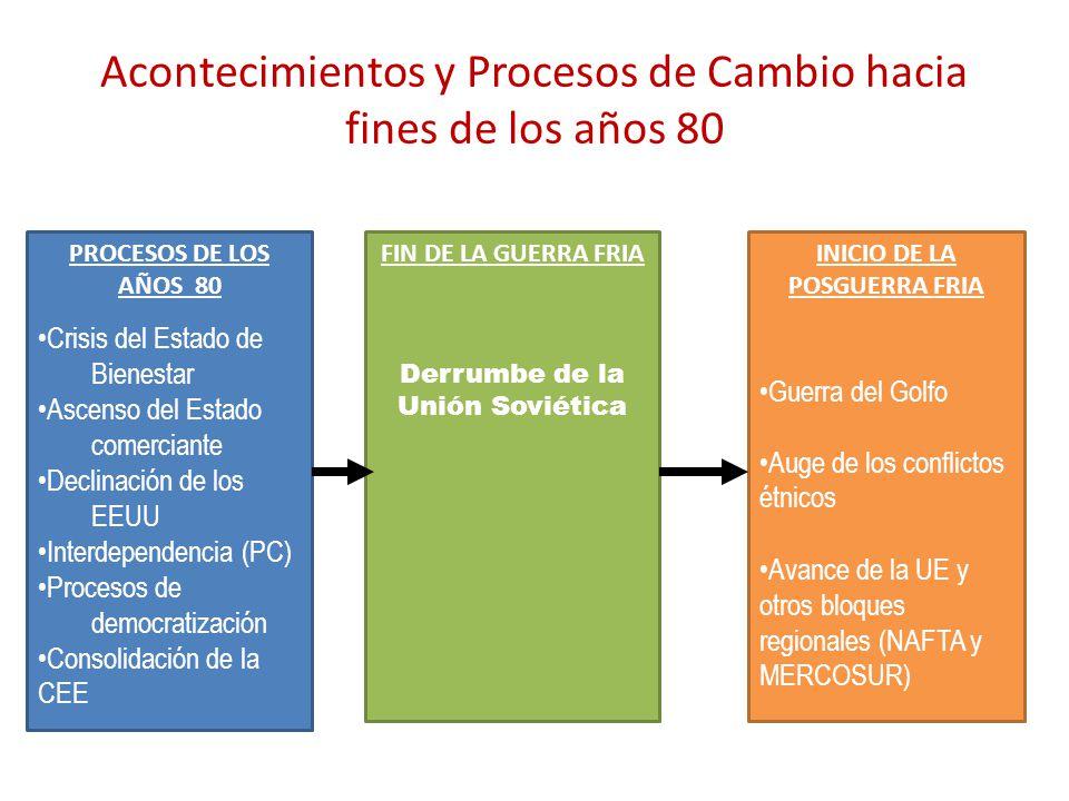 Acontecimientos y Procesos de Cambio hacia fines de los años 80 PROCESOS DE LOS AÑOS 80 Crisis del Estado de Bienestar Ascenso del Estado comerciante