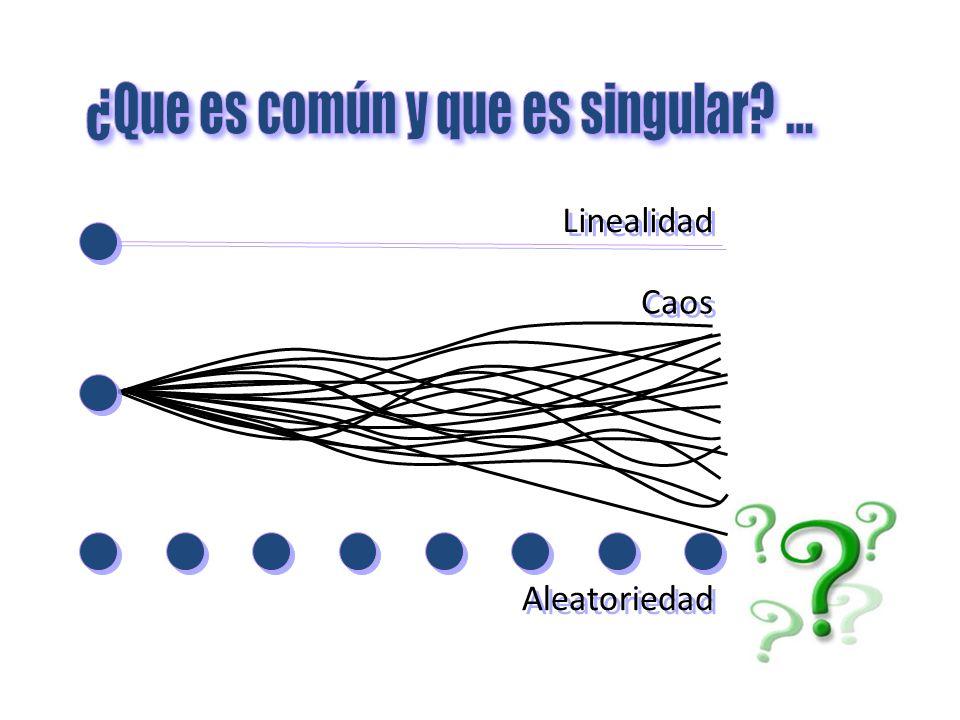 Aleatoriedad Linealidad Caos
