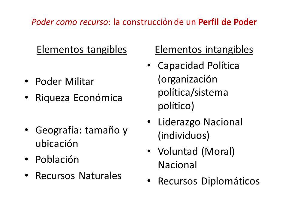 Poder como recurso: la construcción de un Perfil de Poder Elementos tangibles Poder Militar Riqueza Económica Geografía: tamaño y ubicación Población