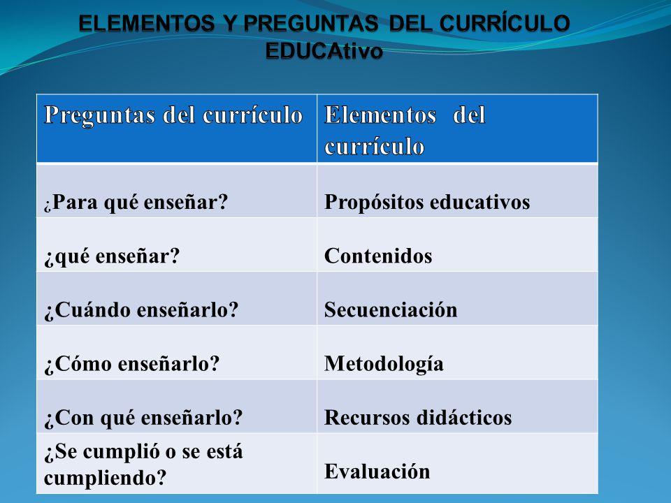 ¿ Para qué enseñar?Propósitos educativos ¿qué enseñar?Contenidos ¿Cuándo enseñarlo?Secuenciación ¿Cómo enseñarlo?Metodología ¿Con qué enseñarlo?Recurs