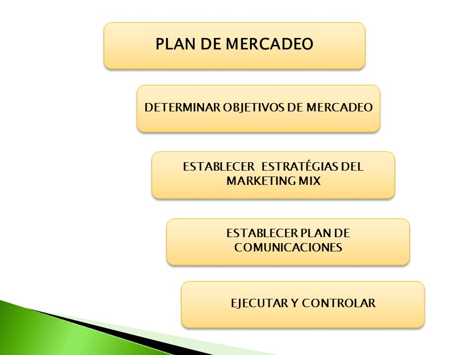 PRODUCTO MARKETING MIX PRECIO PLAZA DISTRIBUCIÓN PROMOCIÓN PRODUCTO SERVICIO INTERNAS ESTRATEGIAS DE COMUNICACIÓN EXTERNAS Competencia Introducción Descreme INTENSIVA SELECTIVA EXCLUSIVA