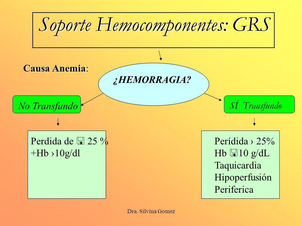 Dra.Silvina Gomez Soporte Hemocomponentes: GRS ¿HEMORRAGIA.