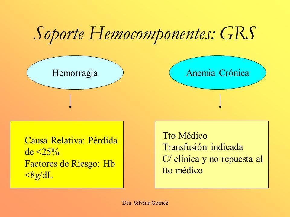 Dra. Silvina Gomez Soporte Hemocomponentes: GRS Hemorragia Causa Relativa: Pérdida de <25% Factores de Riesgo: Hb <8g/dL Anemia Crónica Tto Médico Tra